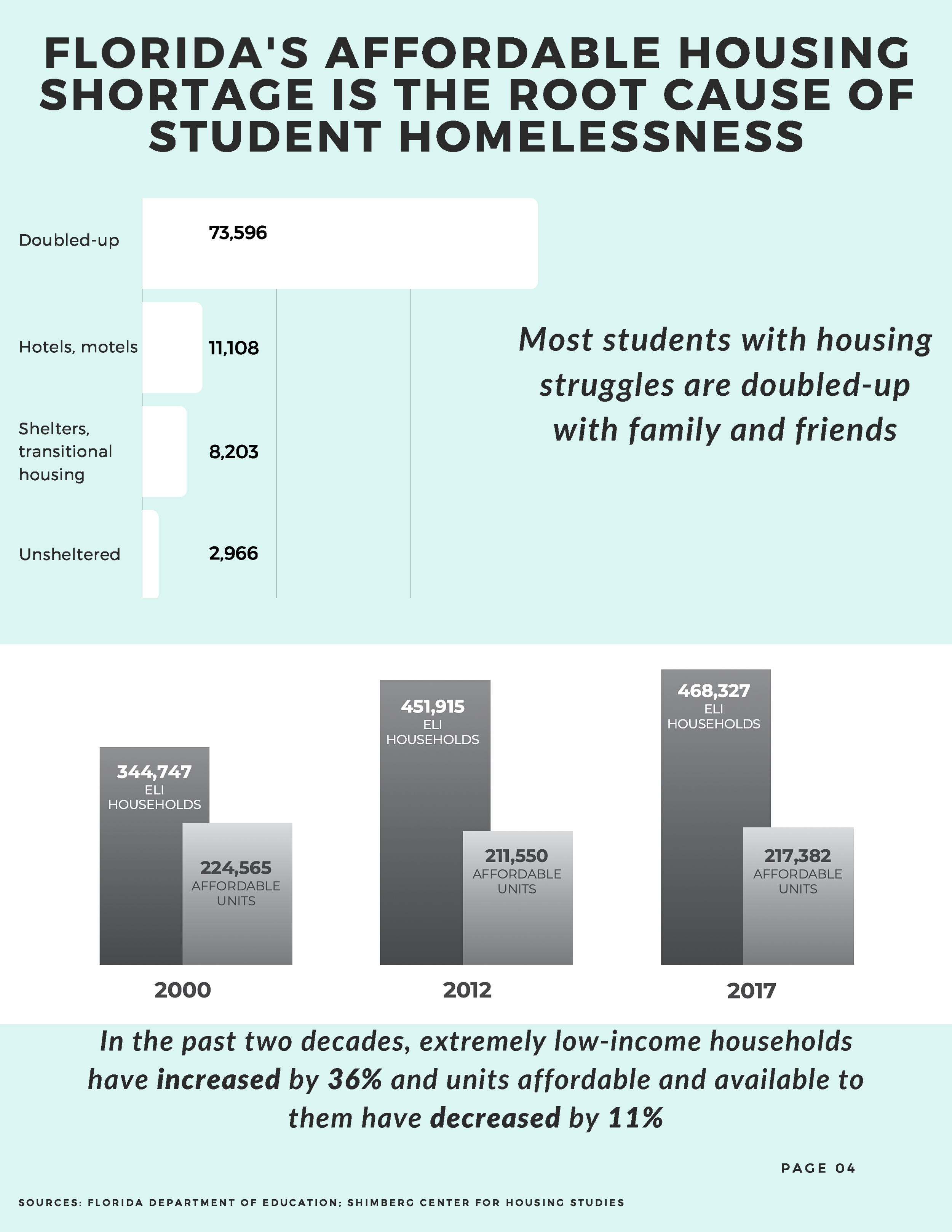 Students Experiencing Homelessness in Florida - Updates and Solutions - August 2019-5.png