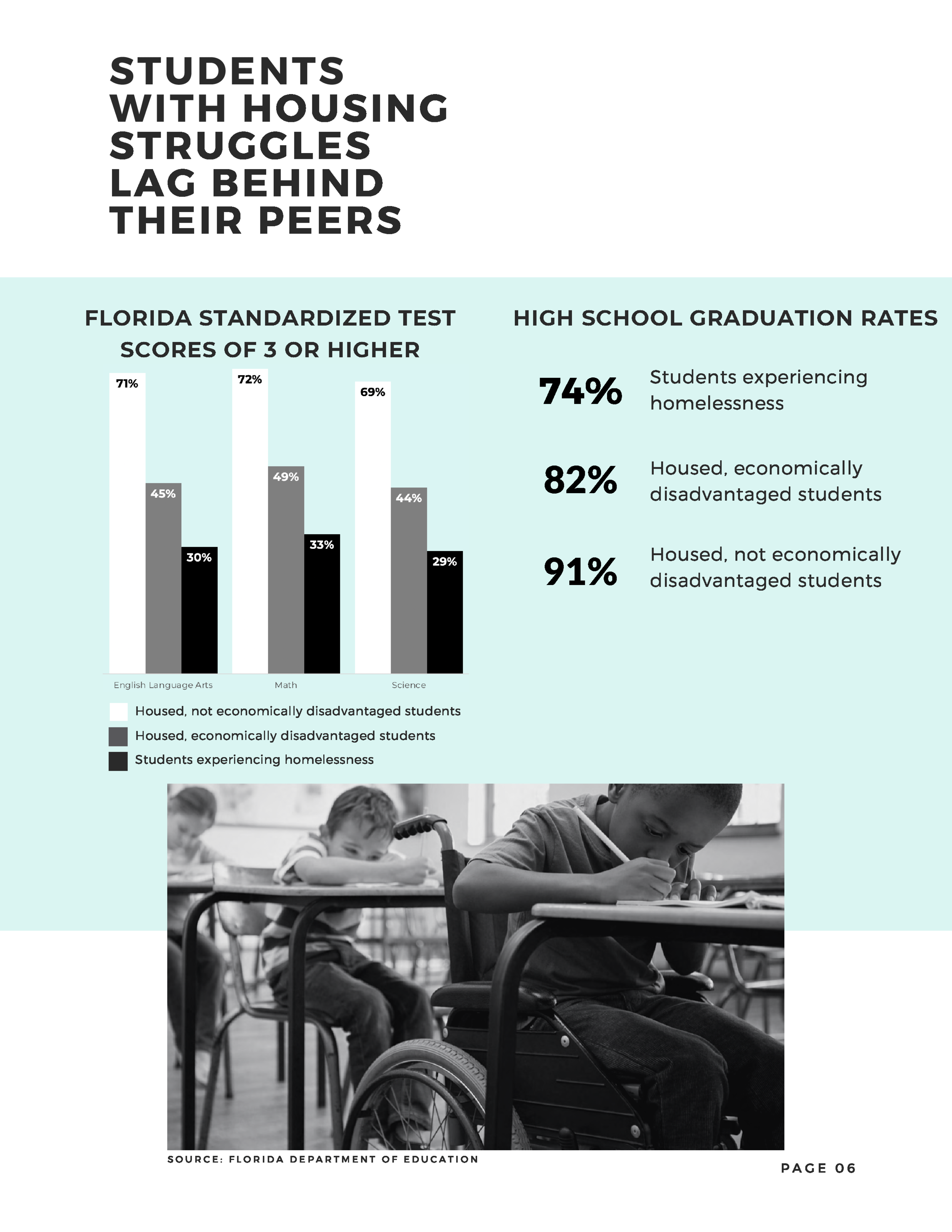 Students Experiencing Homelessness in Florida - Updates and Solutions - August 2019-7.png