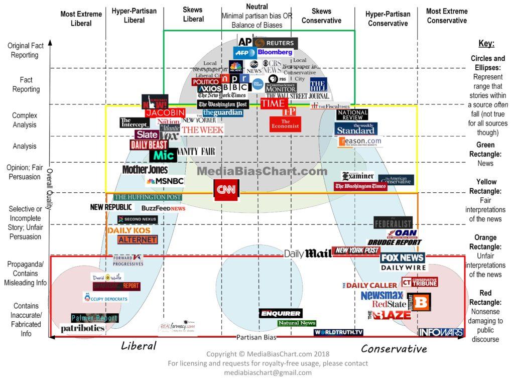 Media bias chart. Fox, unreliable? Never!