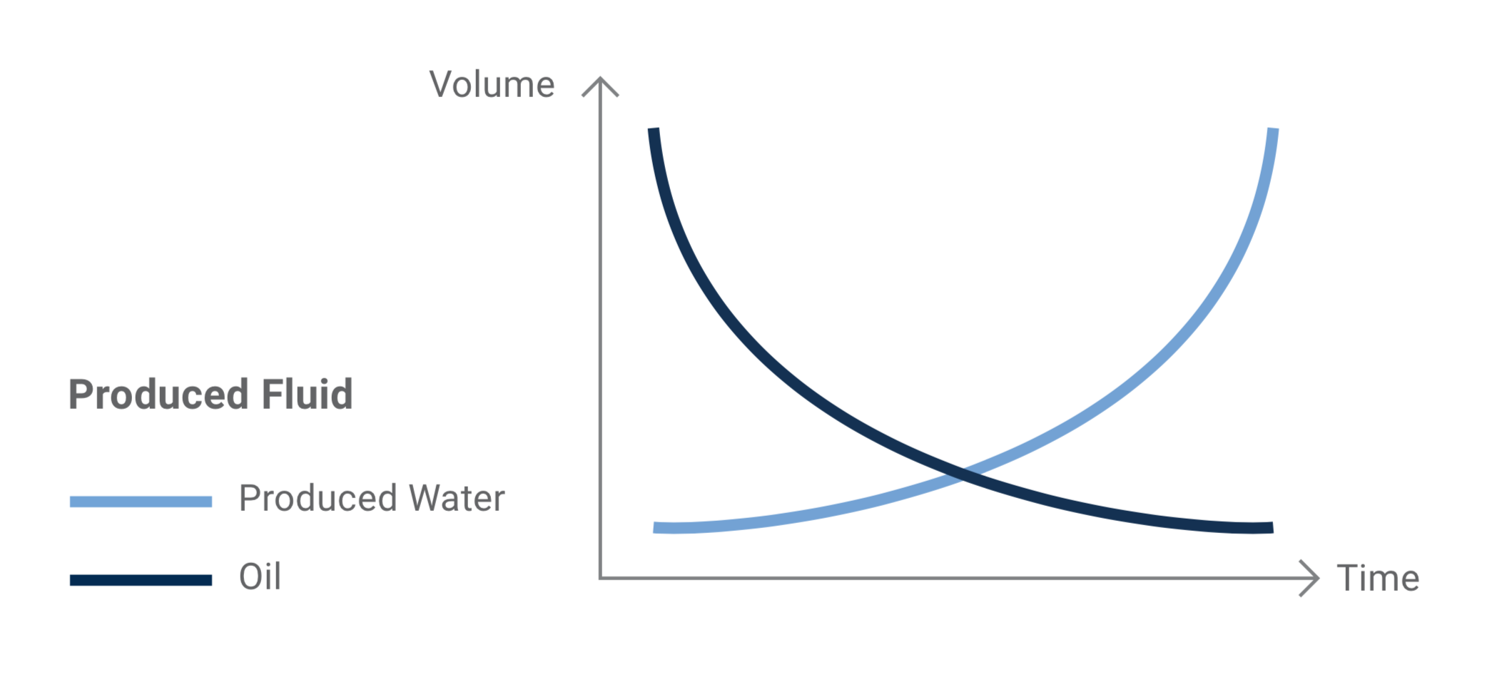 - Produced water is considered the largest volume by-product within upstream Oil & Gas operations.The associated costs of managing it play a significant role in the profitability of producing wells, especially as they age.