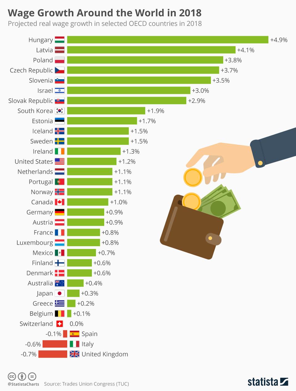 chartoftheday_12407_wage_growth_around_the_world_in_2018_n.jpg