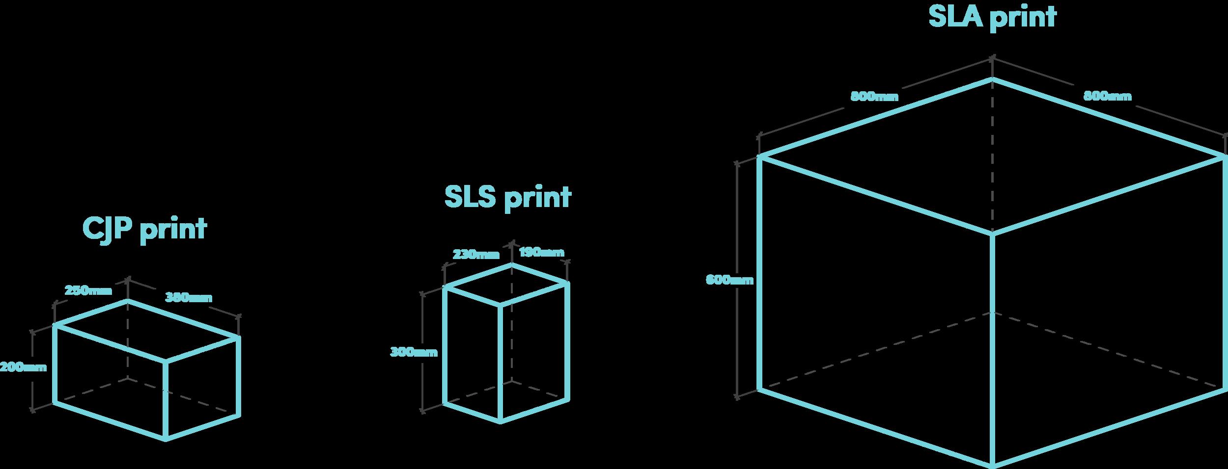 3D Printer Bed Volume