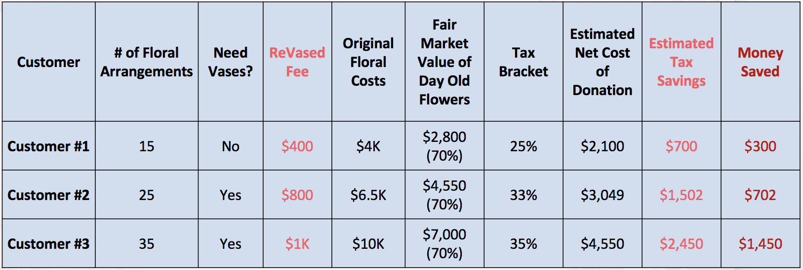 Please note that ReVased makes no guarantees about the exact amount of deduction. In the examples above, we've used an estimate of the Fair Market Value of day old flowers being 70% original cost. As noted in the previous question, you should consult your accountant and/or qualified appraiser to determine the exact deductible amount. You can also use The Charity Navigator's    Giving Calculator    for an estimate of your tax savings.