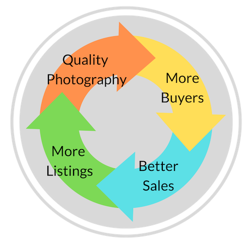 The Circle of Happy Agents, Buyers, and Sellers