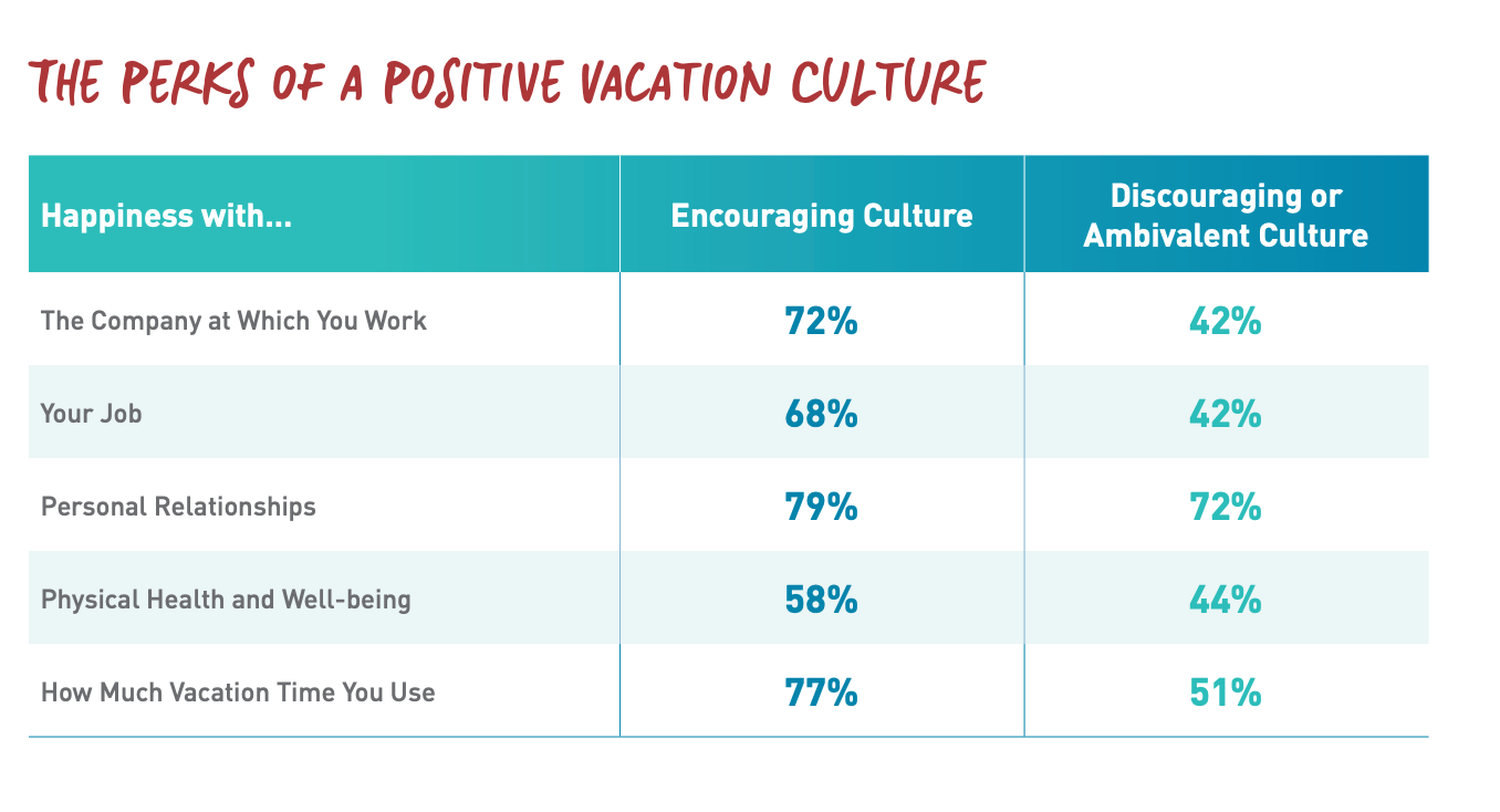 """Copyright of US Travel Association """"State of American Vacation 2018"""""""