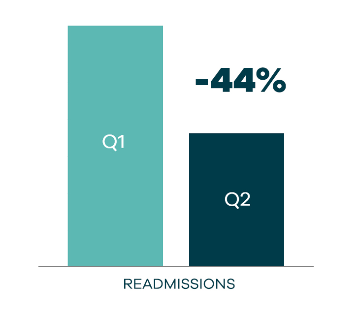Readmissions Graphic 44 percent.jpg