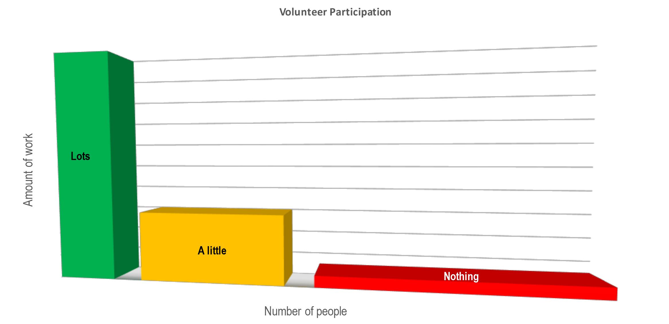 170419 Volunteer workload graph.jpg