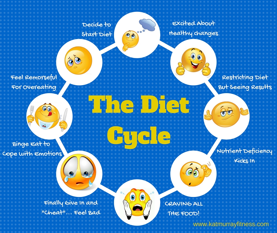 the-diet-cycle.jpg