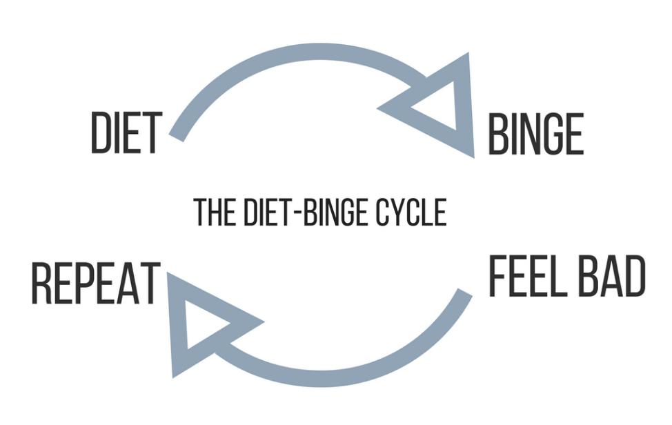 diet binge cycle.png
