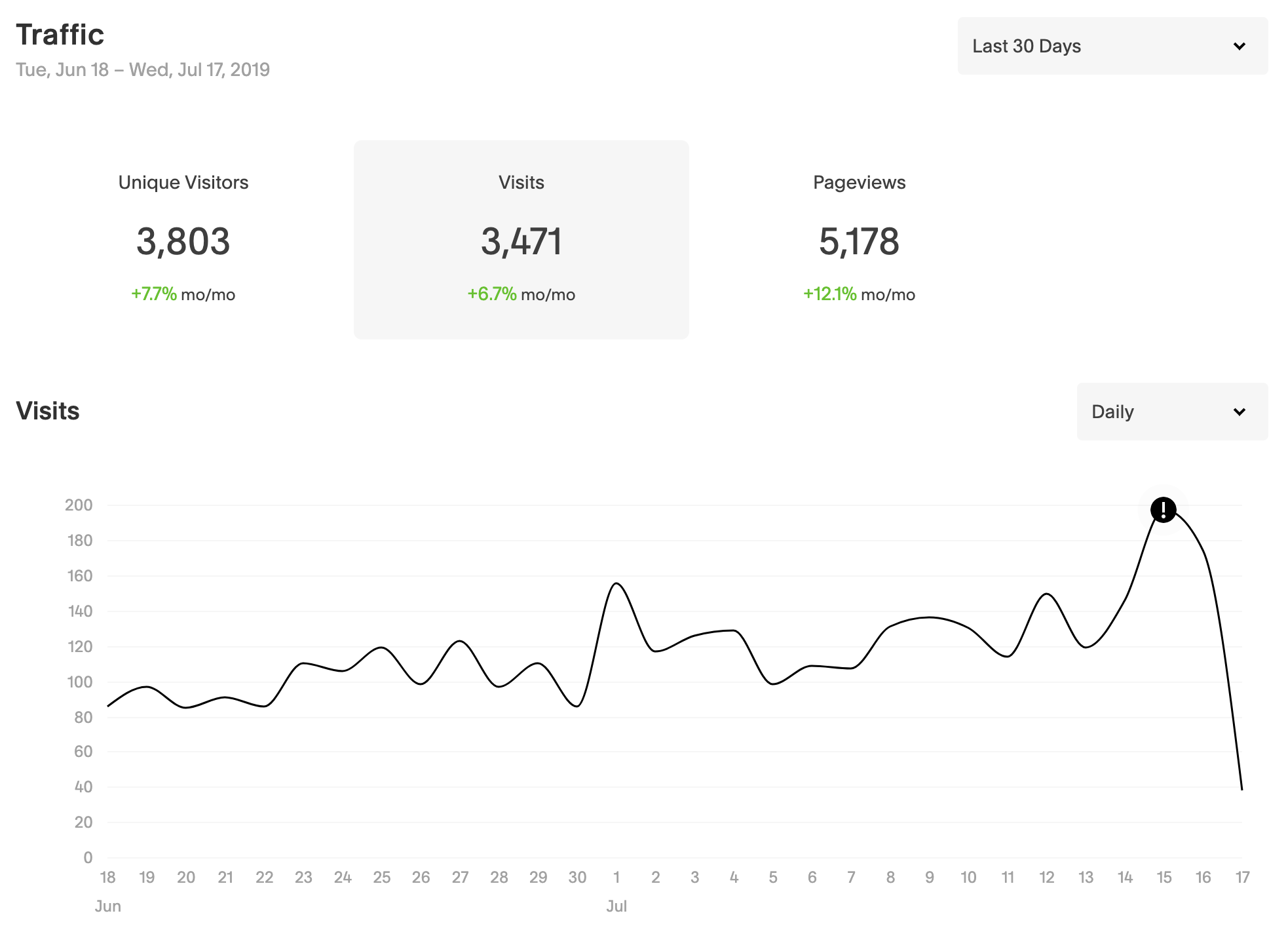 Squarespace Analytics: website traffic // How to Understand Your Website Analytics // Five Design Co.