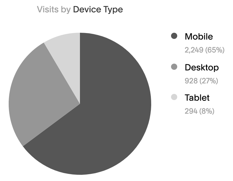Squarespace Analytics: Visits by Device Type // How to Understand Your Website Analytics // Five Design Co.