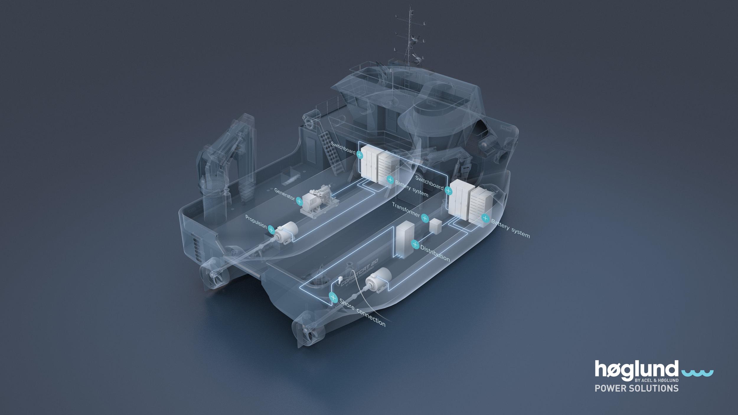 Høglund Power Solution - Hybrid power.jpg