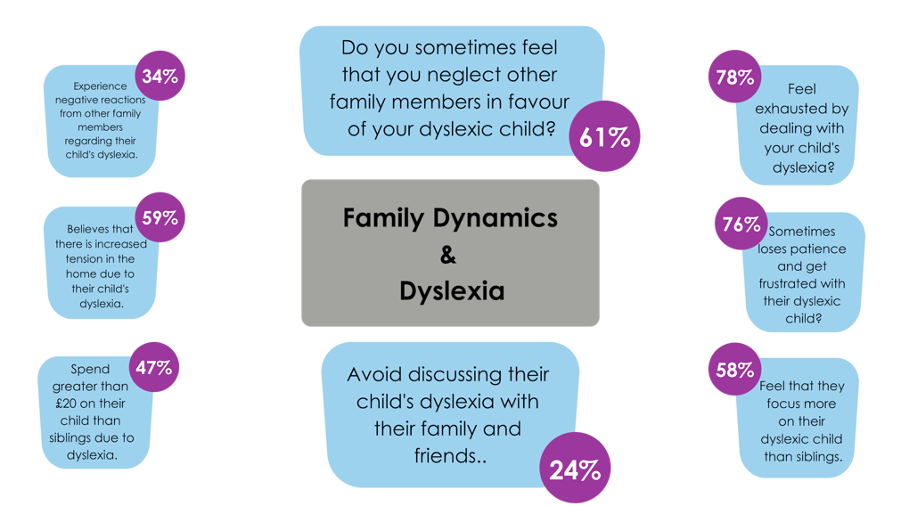Parents responses regarding family dynamics in the The Human Cost of Dyslexia Survey February 2019.