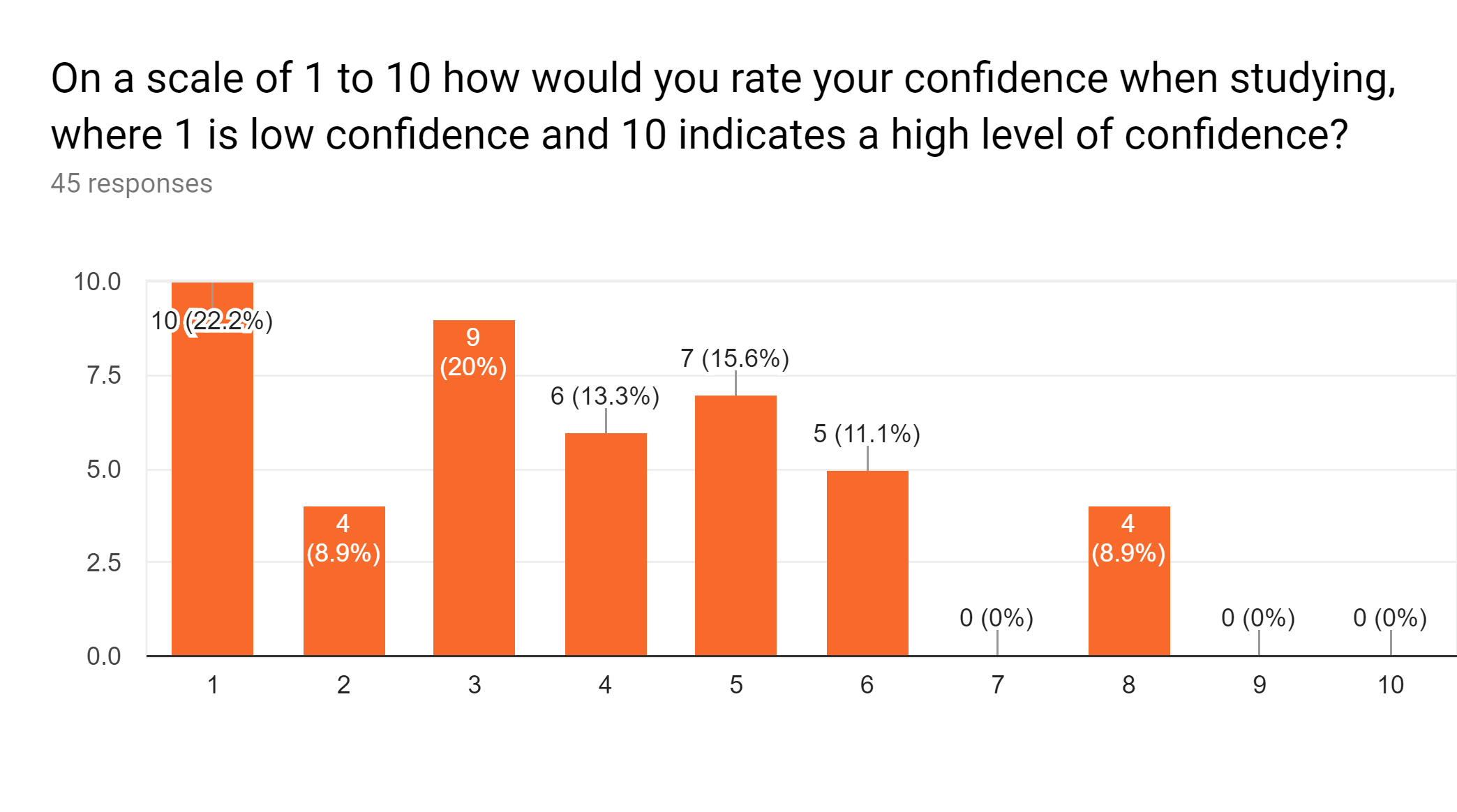 Low levels of confidence reported with scores between one and six.