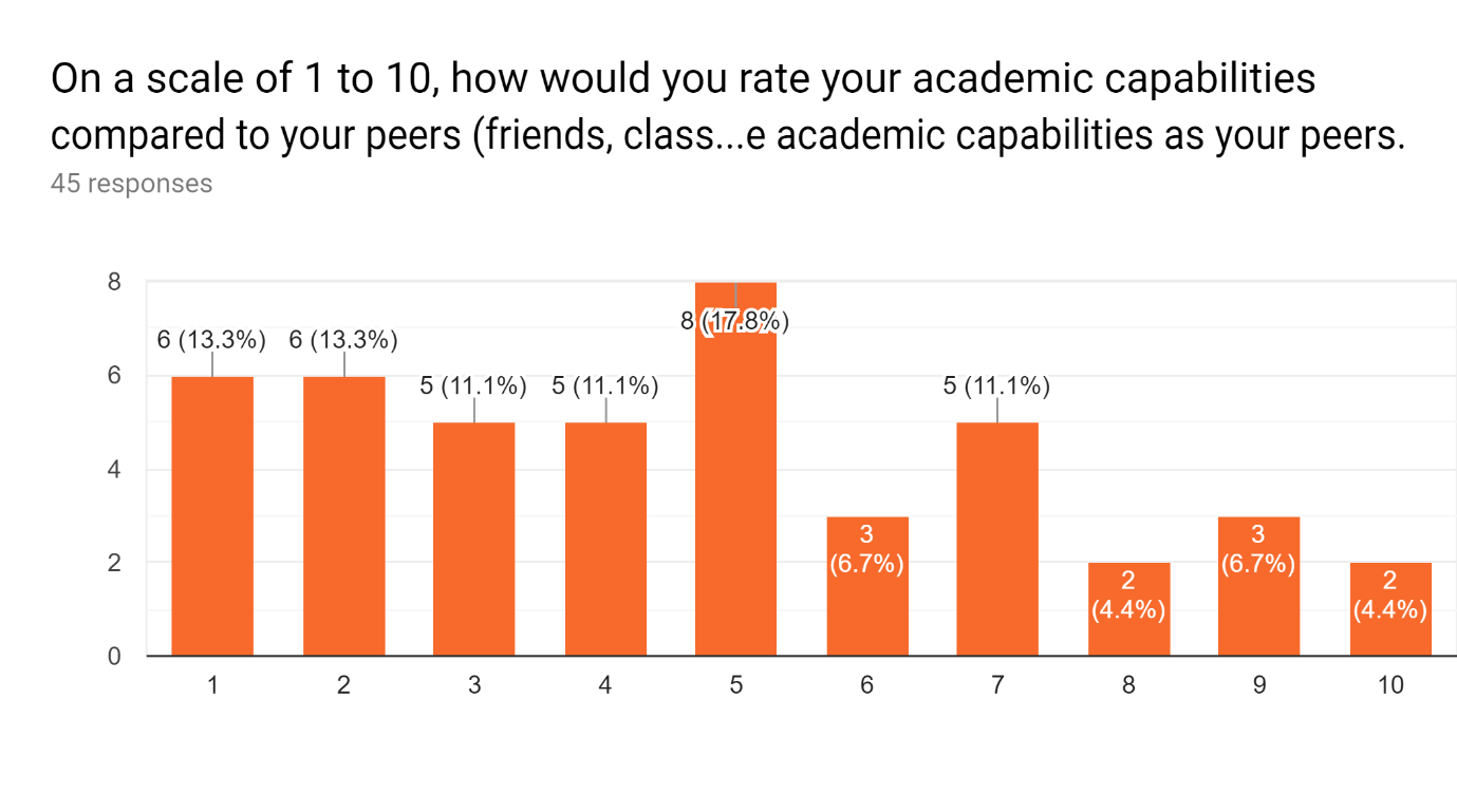 Students rating their own academic abilities compared to friends or peers.