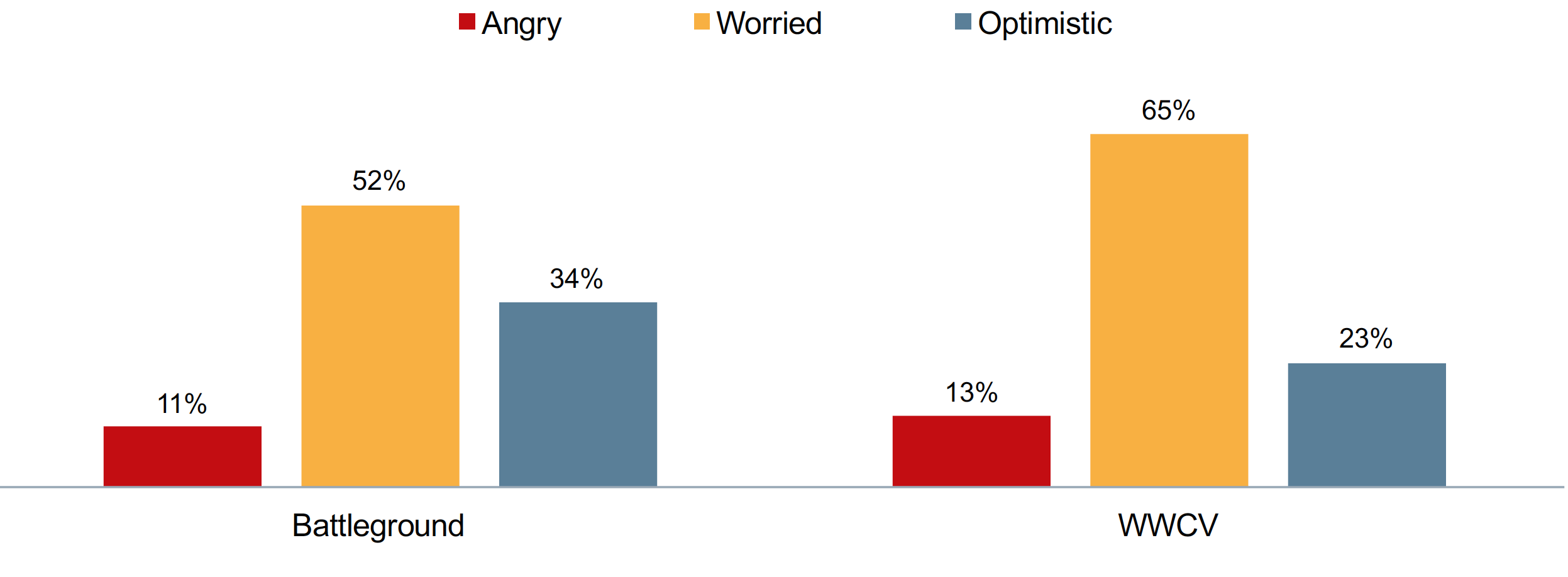 Which best describes how you feel when you think about the future of the U.S. economy?  LEARN MORE