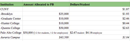 Amount Allocated to University/College PB Processes Across the U.S.