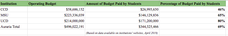 Operating Budget Breakdown of Auraria Campus