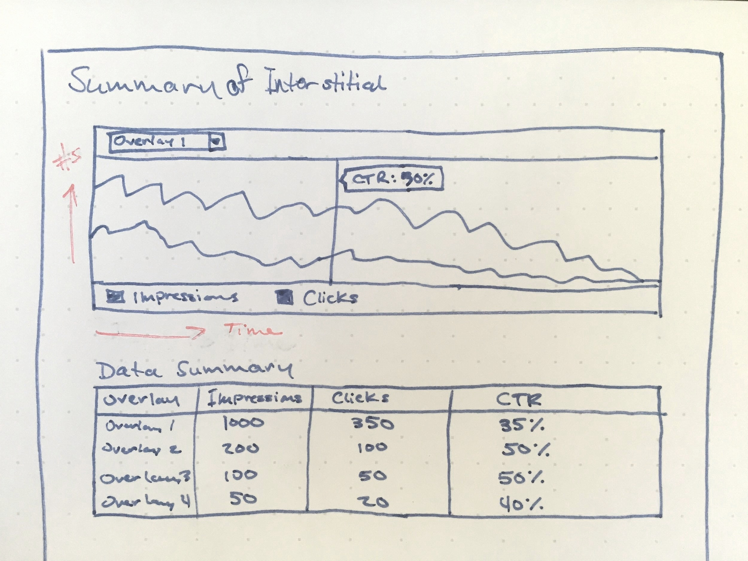 I often seize inspiration when it hits me by sketching out ideas on how requirements might be rendered even during the early stages. Here is such a sketch of how messaging data might be displayed after a day of interviews with users.