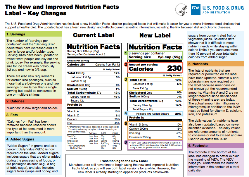 The Scoop:  There are very specific requirements for expressing nutrition information on food packaging. Use an online label generator.