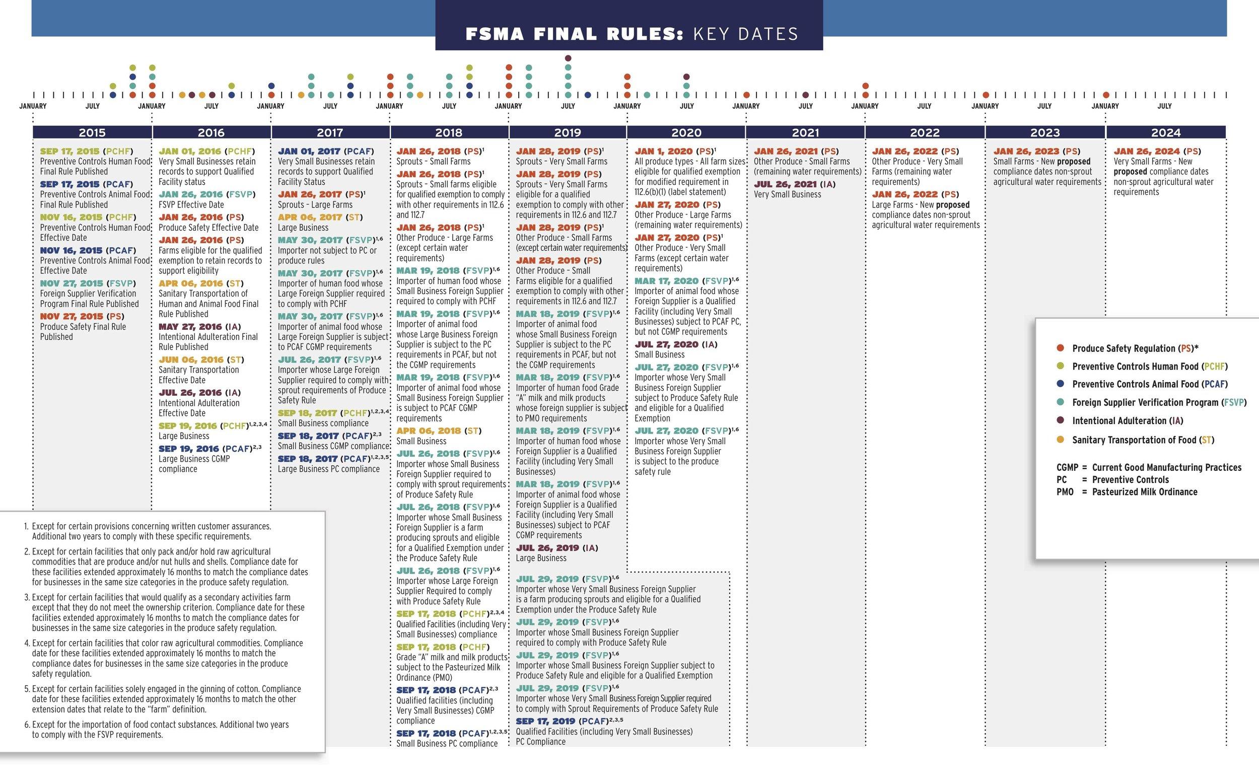 FSMA Compliance Timeline