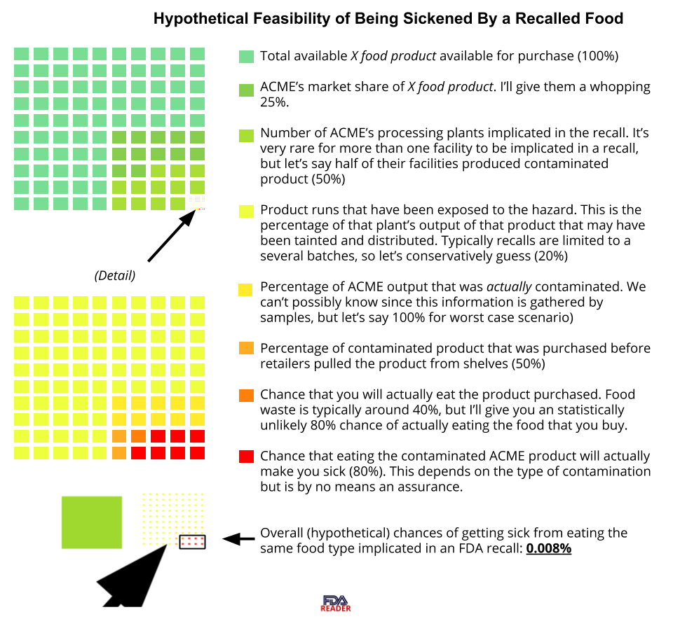 How to Understand a Food Recall — FDA Reader