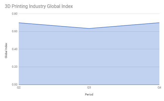 3D Printing Industry Global Index Q4 2018