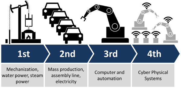 Take a holistic approach to implementing Industry 4.0