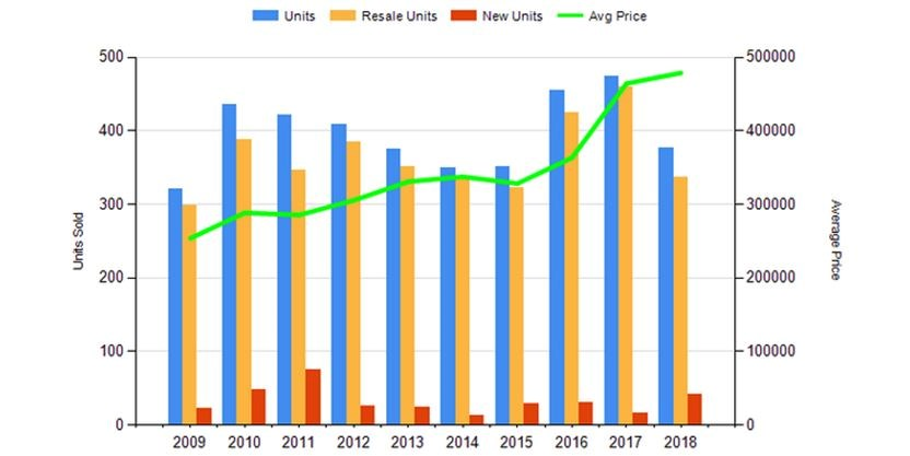 A graph included with the Kitchener-Waterloo Association of Realtors' monthly market update illustrates the number of housing units sold and average prices for the month of February, over the past decade. - Kitchener-Waterloo Association of Realtors