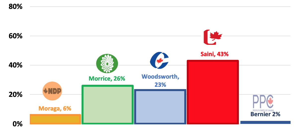 Momentum Growing Every Day! - Mike is in second place and gaining support each day - See the first local poll.