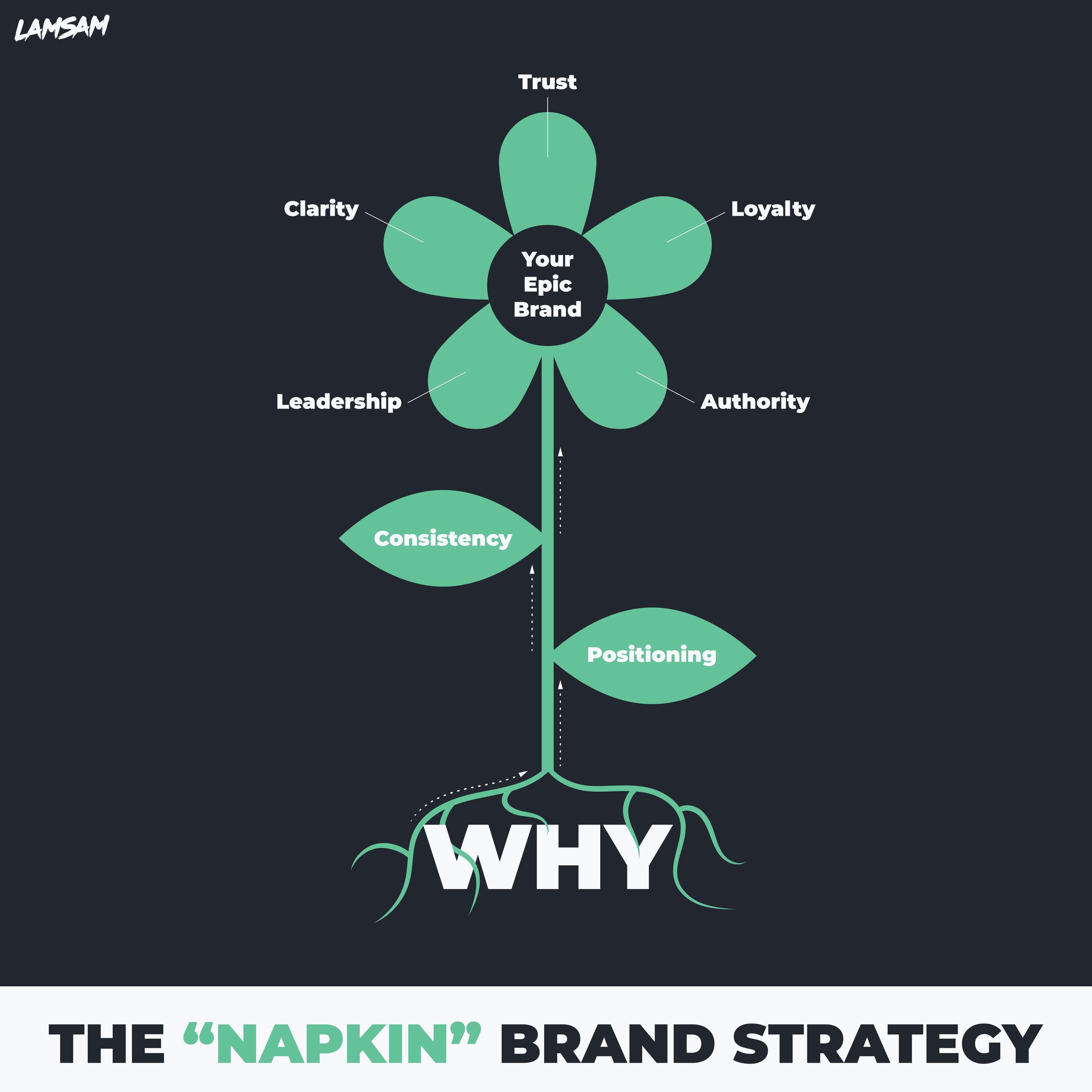 Napkin Brand Strategy-01.jpg
