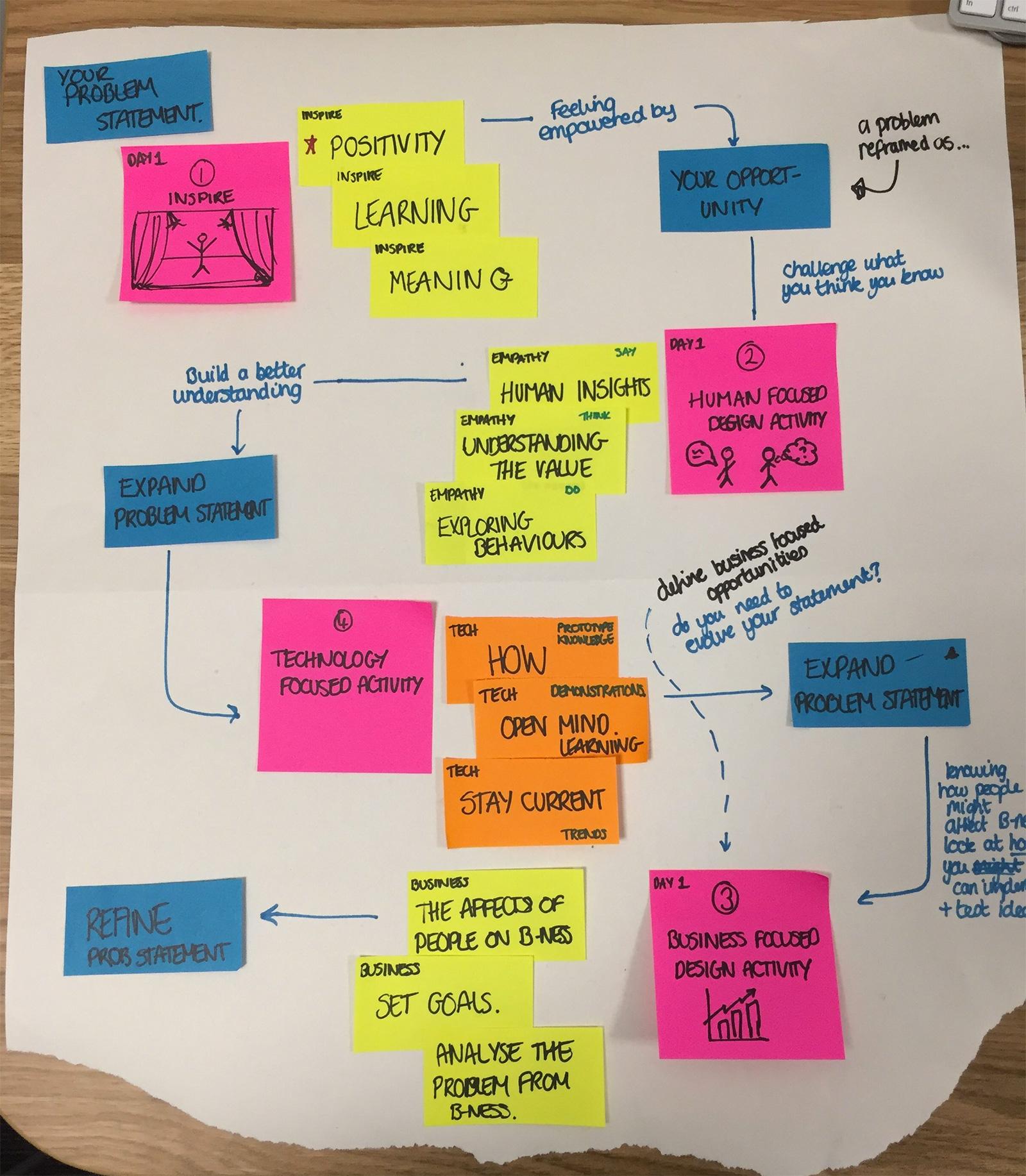 workshop-process.jpg