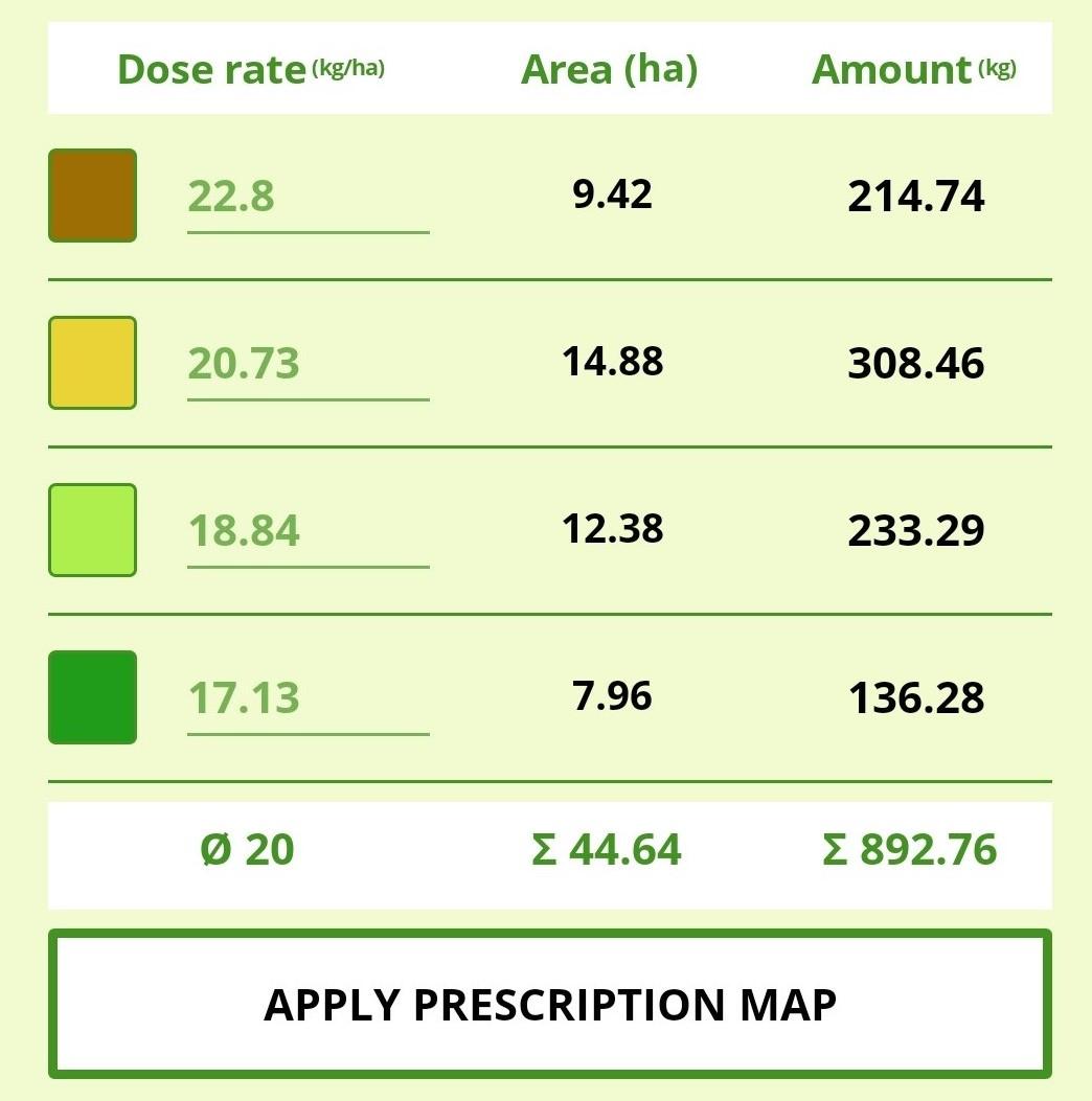 Dose rates for prescription map