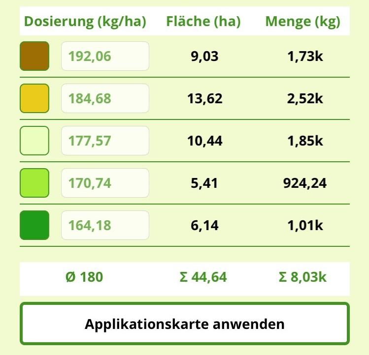 Dosierung für Applikationskarte