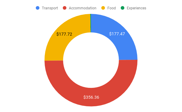 honolulu-trip-cost-chart