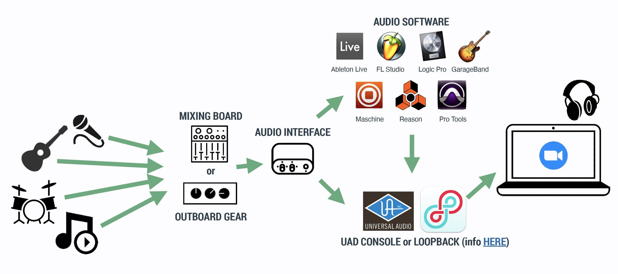 audio setup side door online shows.jpg