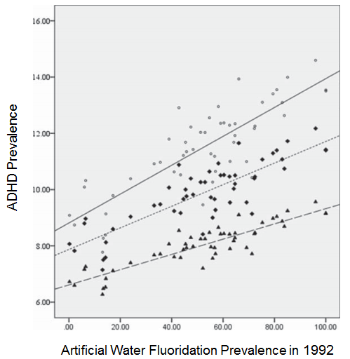 ADHD linked to fluoridation