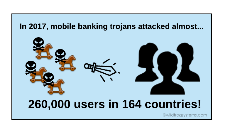 stats on mobile banking trojans