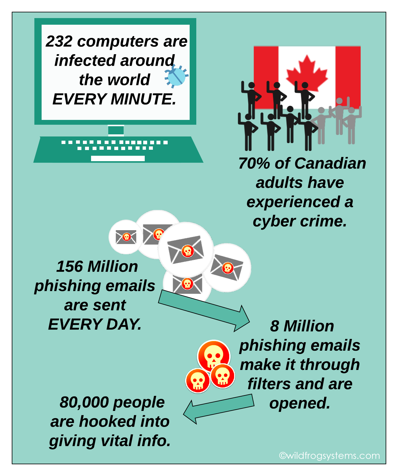 stats about cyber security threats