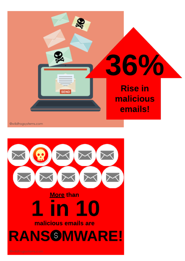 email fraud stats