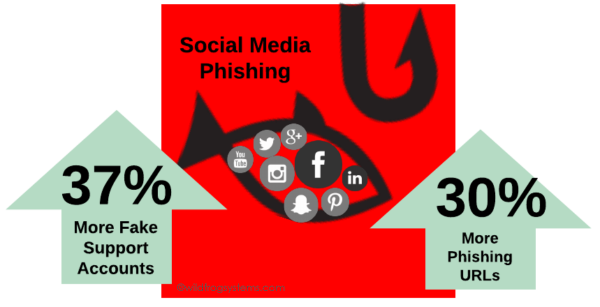 social media fraud security stats
