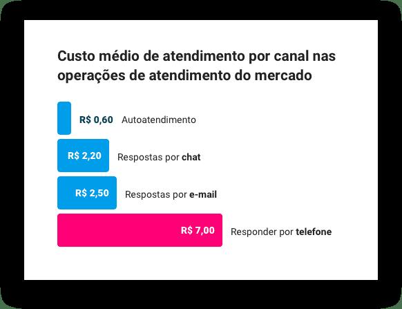Custo médio de atendimento por canal nas operações do mercado.