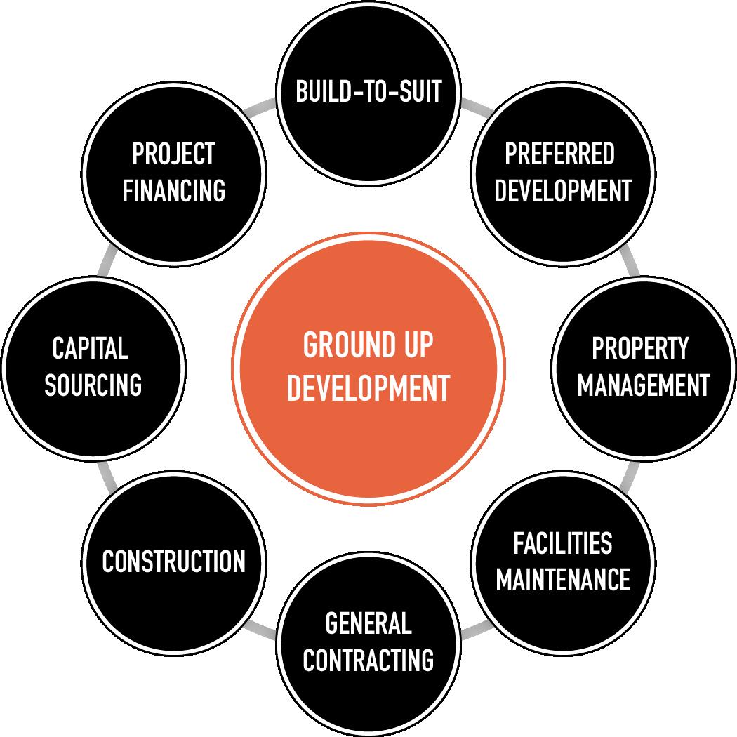 Ground Up Development