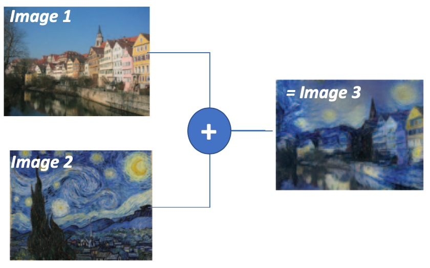 Neural Style Transfer - in Pytorch & English — Quaternion