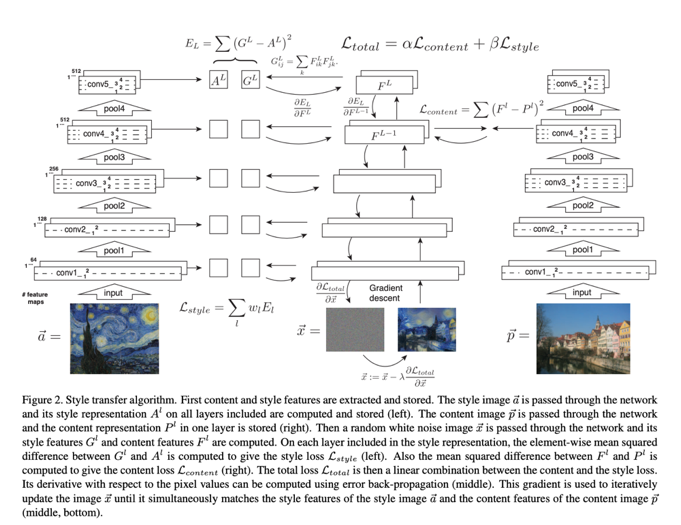 NST Technique by  Gatys  et al.