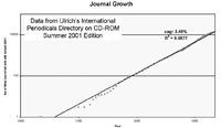 Growth in scholarly scientific journals. M. Mabe, Serials, Vol. 16, No. 2, 2003.