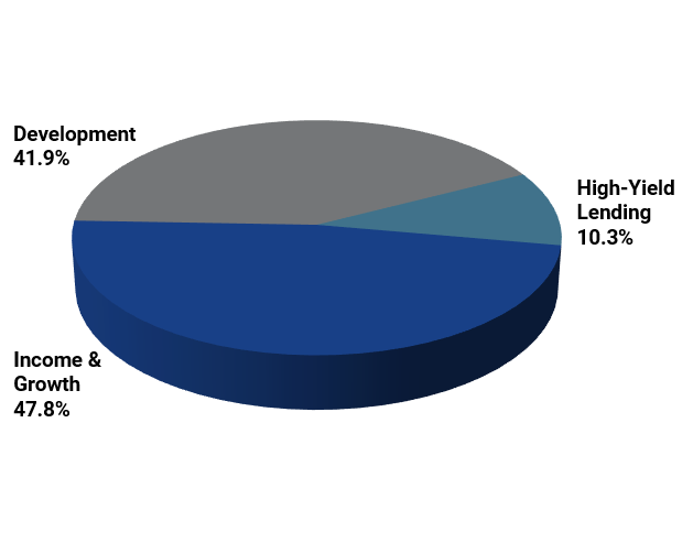 Allocation by Asset Type.png