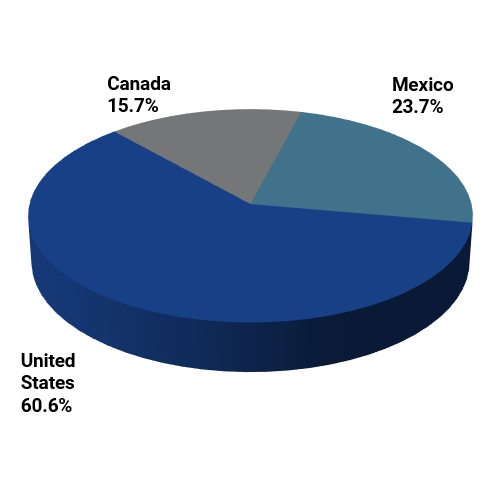 Allocation by Country.png