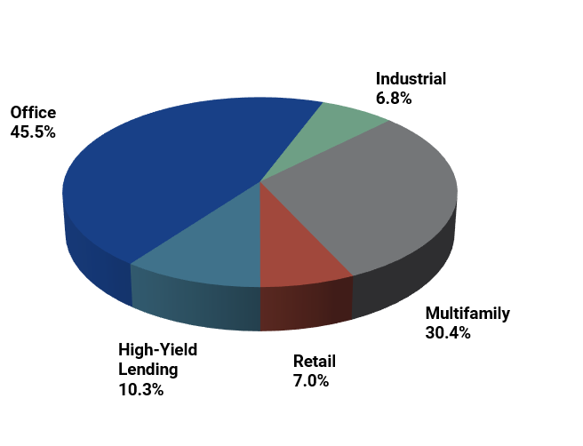 Diversification by Property Type.png