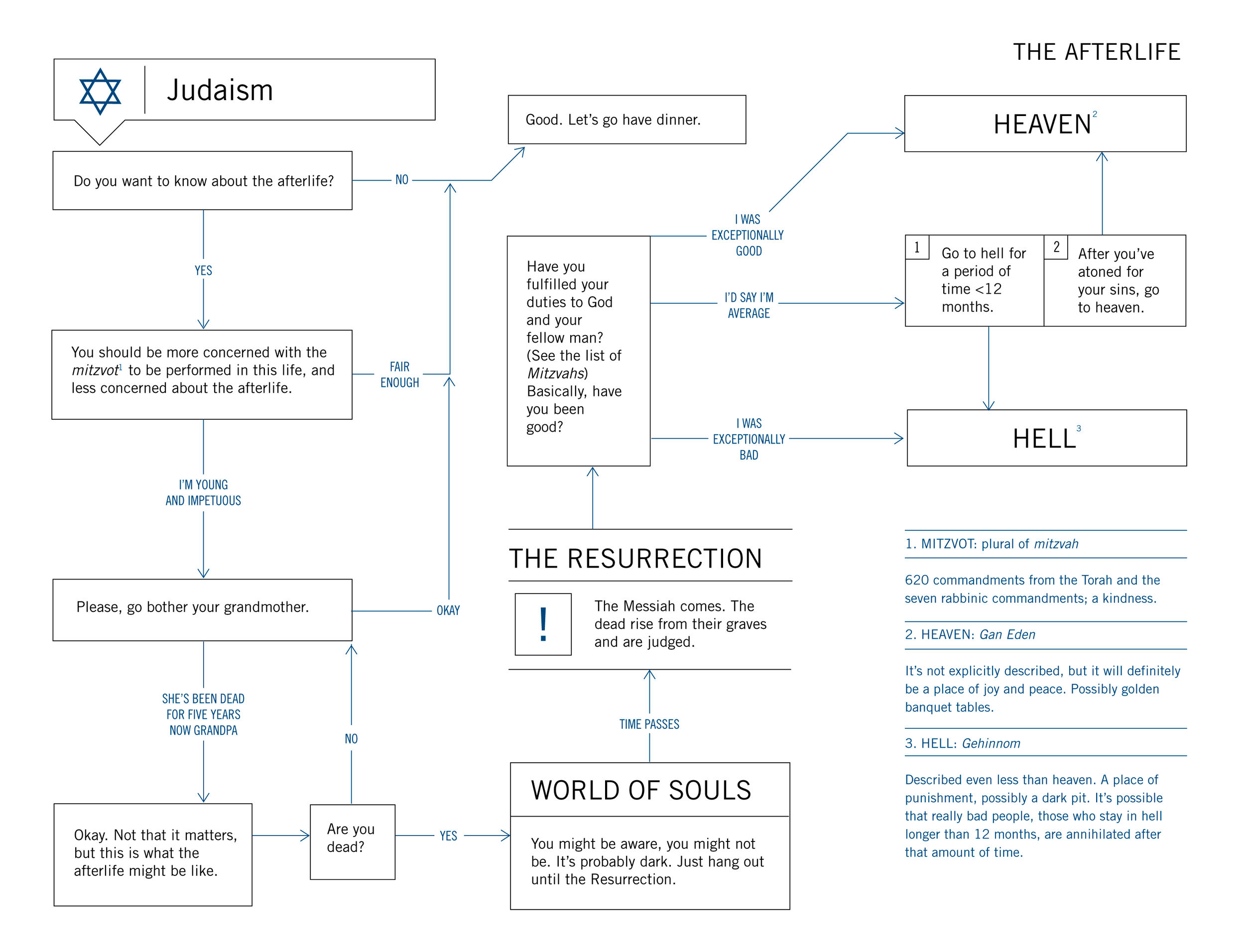 afterlife_judaism.png